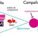 herramientas-y-fuentes-de-planificacion-de-campaña-publicitaria-offline_laprestampa