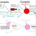 infografia-herramientas-y-fuentes-de-planificacion-de-campaña-publicitaria-online_laprestampa